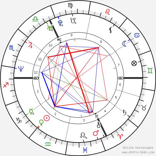 Marina Foïs birth chart, Marina Foïs astro natal horoscope, astrology