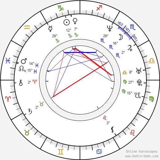 Matt Ross birth chart, biography, wikipedia 2020, 2021