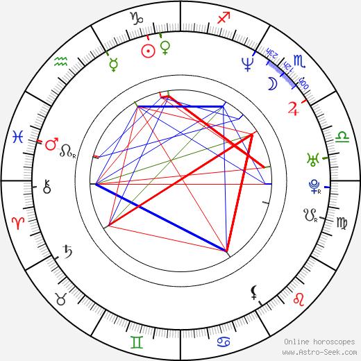 Matt Ross birth chart, Matt Ross astro natal horoscope, astrology