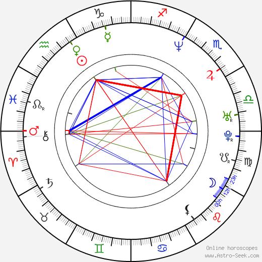 Мэттью Лиллард Matthew Lillard день рождения гороскоп, Matthew Lillard Натальная карта онлайн