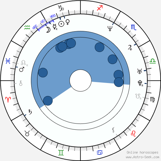 Melissa Hill wikipedia, horoscope, astrology, instagram