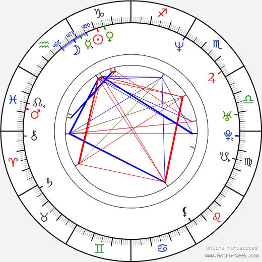 Melissa Hill birth chart, Melissa Hill astro natal horoscope, astrology