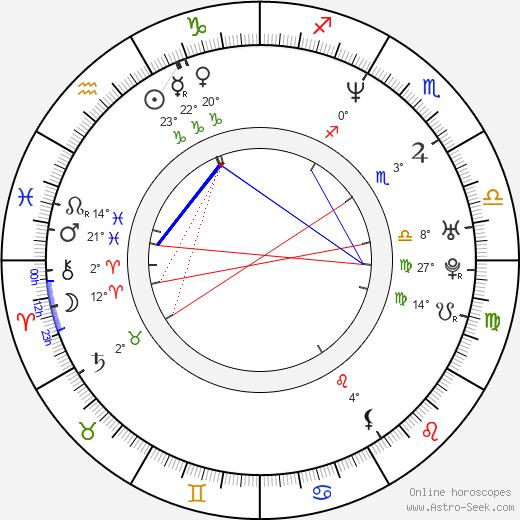 Michael Jung birth chart, biography, wikipedia 2020, 2021