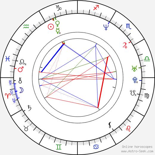 Michael Jung birth chart, Michael Jung astro natal horoscope, astrology