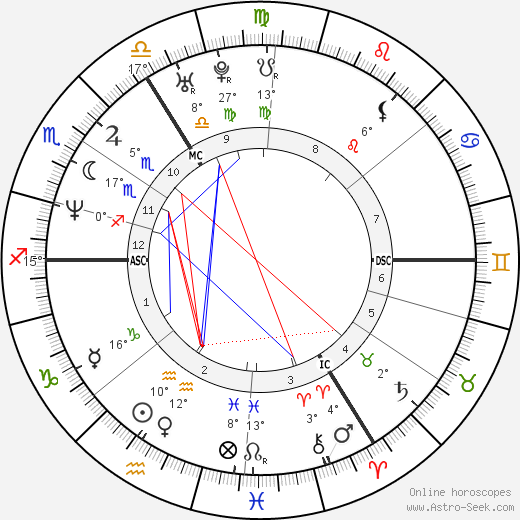 Minnie Driver birth chart, biography, wikipedia 2018, 2019