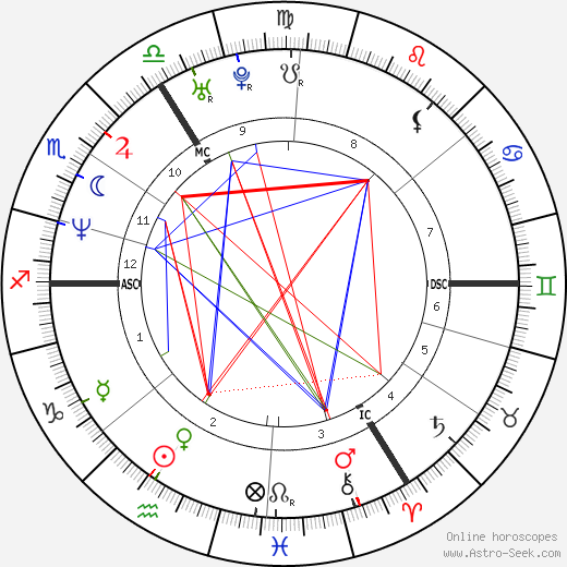 Minnie Driver astro natal birth chart, Minnie Driver horoscope, astrology