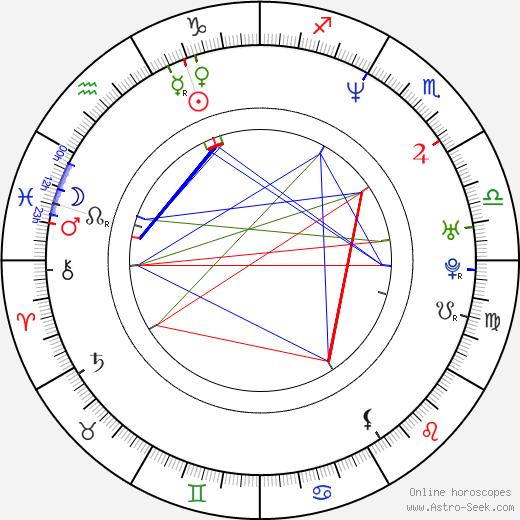 Mustafa Sandal astro natal birth chart, Mustafa Sandal horoscope, astrology