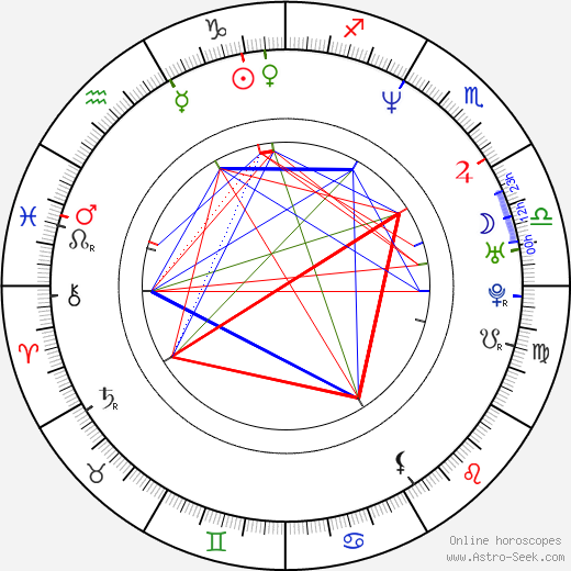 Myrna Blankenstein birth chart, Myrna Blankenstein astro natal horoscope, astrology