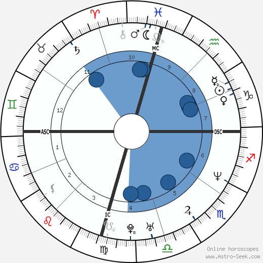 Nicole Nugent wikipedia, horoscope, astrology, instagram