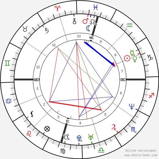 Nicole Nugent день рождения гороскоп, Nicole Nugent Натальная карта онлайн