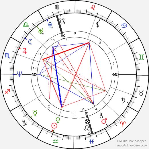 Пол Райан Paul Ryan день рождения гороскоп, Paul Ryan Натальная карта онлайн