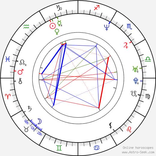 Petra Neomillnerová день рождения гороскоп, Petra Neomillnerová Натальная карта онлайн