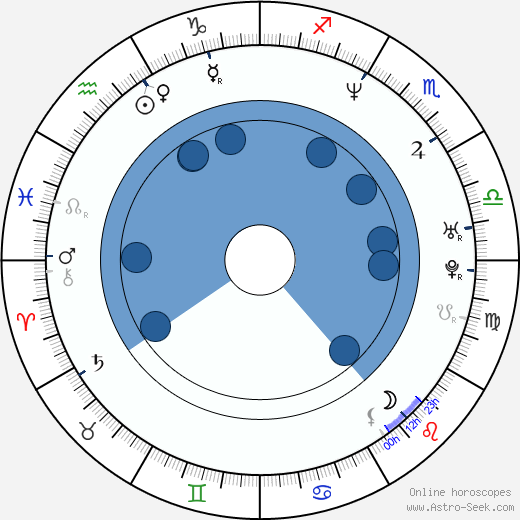 Richard Šmehlík wikipedia, horoscope, astrology, instagram