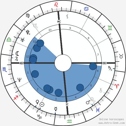 Robert John Bardo wikipedia, horoscope, astrology, instagram