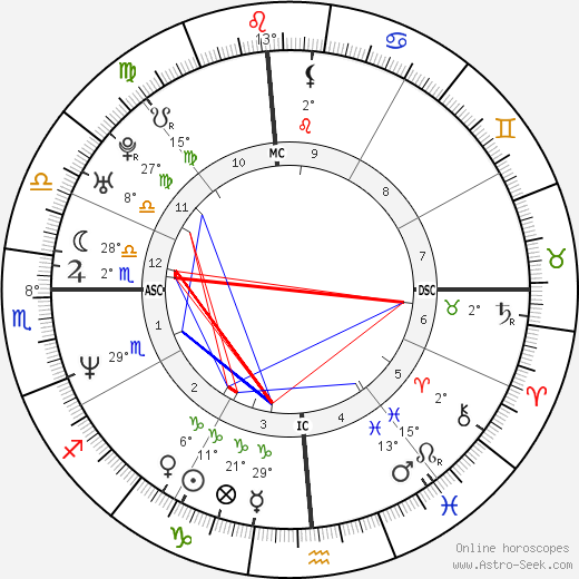 Robert John Bardo birth chart, biography, wikipedia 2018, 2019
