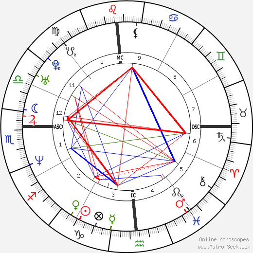 Robert John Bardo astro natal birth chart, Robert John Bardo horoscope, astrology