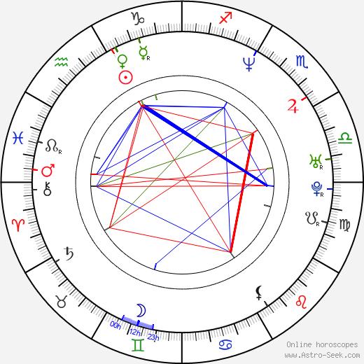 Rocco DeVilliers день рождения гороскоп, Rocco DeVilliers Натальная карта онлайн