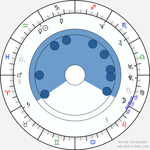 Seiji Chihara wikipedia, horoscope, astrology, instagram
