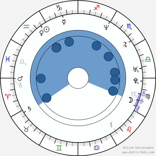 Stephen Chbosky wikipedia, horoscope, astrology, instagram