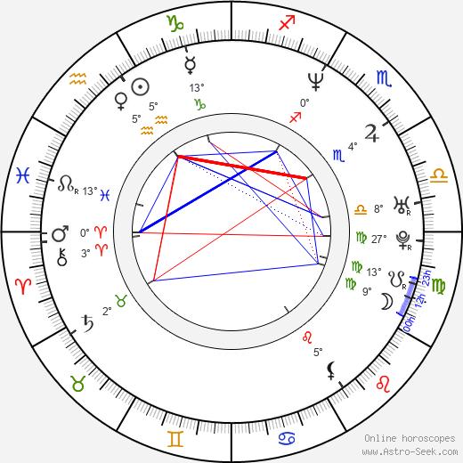 Stephen Chbosky birth chart, biography, wikipedia 2020, 2021
