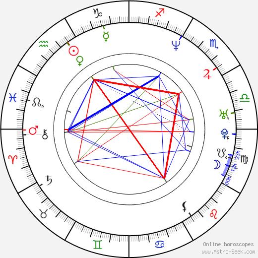 Stephen Chbosky birth chart, Stephen Chbosky astro natal horoscope, astrology