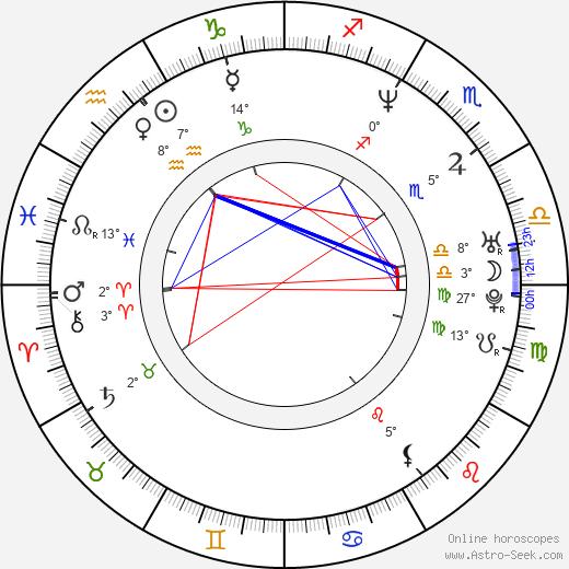 Todd Louiso birth chart, biography, wikipedia 2020, 2021