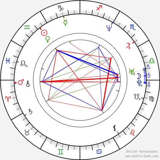 Todd Louiso birth chart, Todd Louiso astro natal horoscope, astrology