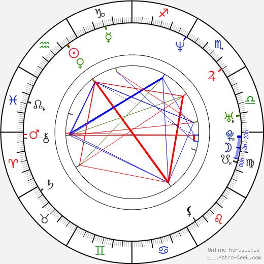 Tracy Middendorf astro natal birth chart, Tracy Middendorf horoscope, astrology
