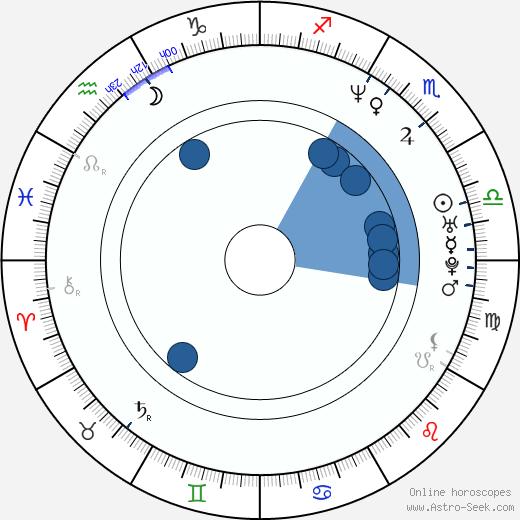 Aaron Martin wikipedia, horoscope, astrology, instagram