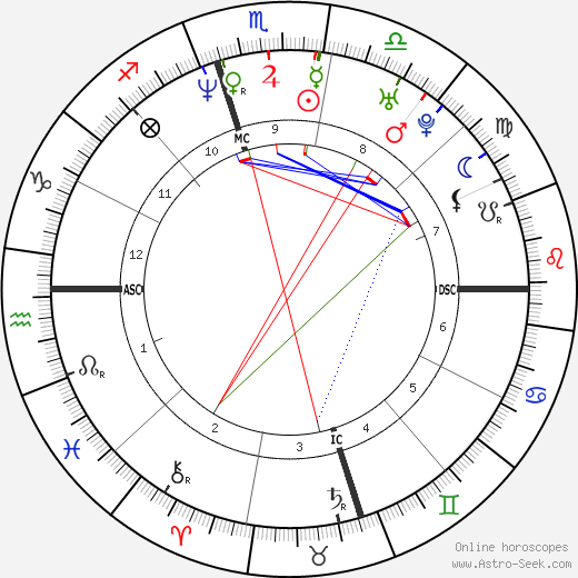 Adam Goldberg astro natal birth chart, Adam Goldberg horoscope, astrology