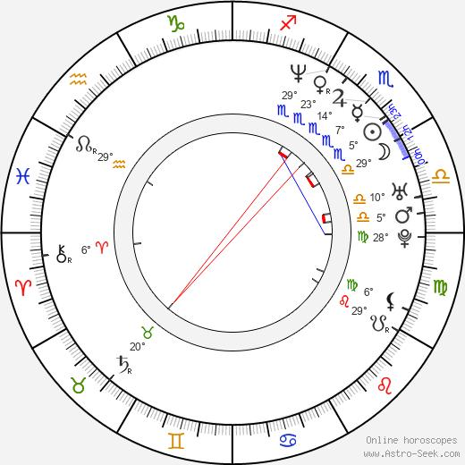 Allen Wolf birth chart, biography, wikipedia 2020, 2021