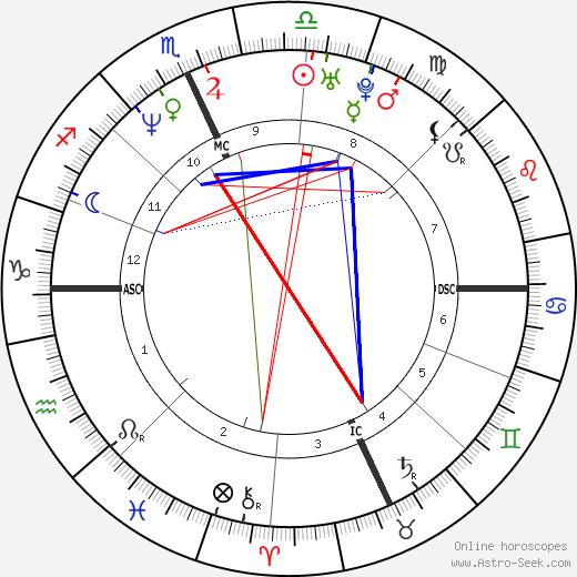 Эми Джо Джонсон Amy Jo Johnson день рождения гороскоп, Amy Jo Johnson Натальная карта онлайн
