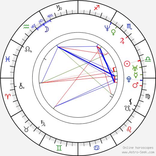 Annika Sörenstam birth chart, Annika Sörenstam astro natal horoscope, astrology