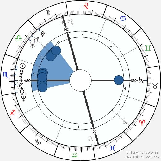 Bibiana Perez wikipedia, horoscope, astrology, instagram