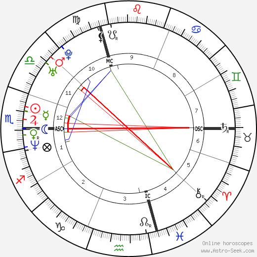Bibiana Perez tema natale, oroscopo, Bibiana Perez oroscopi gratuiti, astrologia