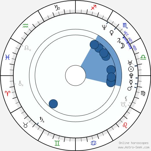 Catherine Kellner wikipedia, horoscope, astrology, instagram