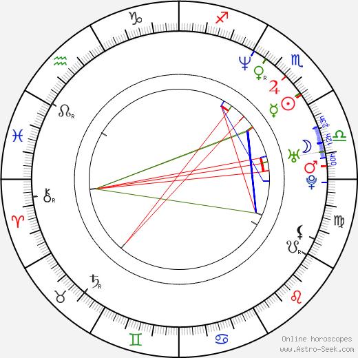 Christian Skolmen astro natal birth chart, Christian Skolmen horoscope, astrology