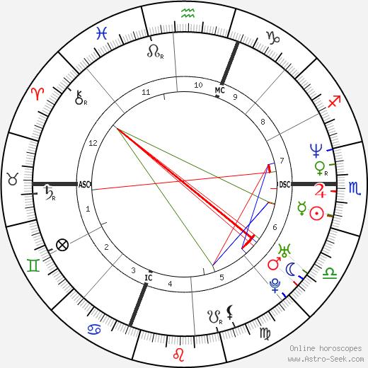 Chuck Belin astro natal birth chart, Chuck Belin horoscope, astrology