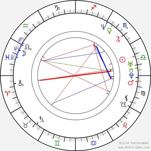 Constance Zimmer astro natal birth chart, Constance Zimmer horoscope, astrology