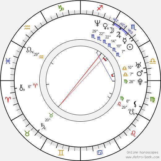 Craig Kelly birth chart, biography, wikipedia 2020, 2021