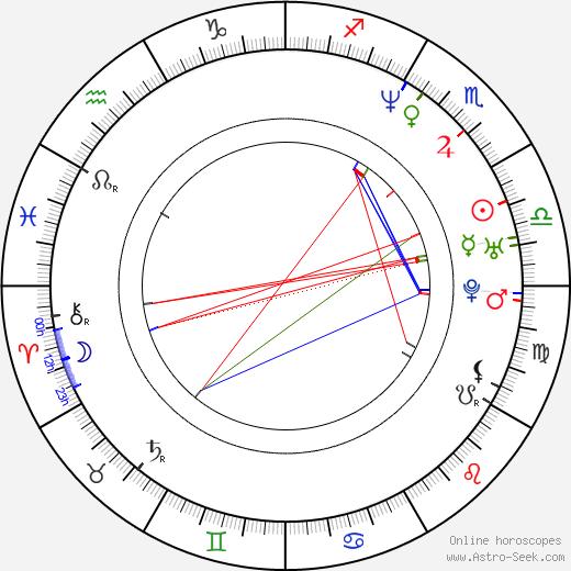 Declan Joyce день рождения гороскоп, Declan Joyce Натальная карта онлайн
