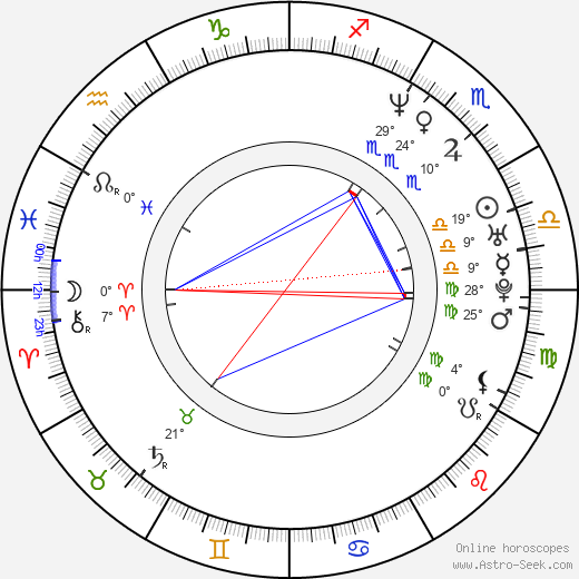 Dušan Cinkota birth chart, biography, wikipedia 2019, 2020