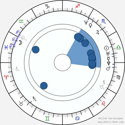 Fabiana Medina wikipedia, horoscope, astrology, instagram