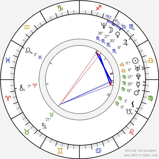 Geoffrey Fletcher birth chart, biography, wikipedia 2019, 2020
