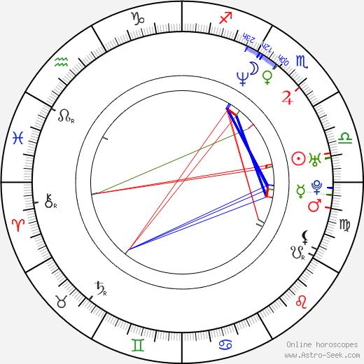 Geoffrey Fletcher astro natal birth chart, Geoffrey Fletcher horoscope, astrology
