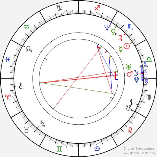 James Logan birth chart, James Logan astro natal horoscope, astrology