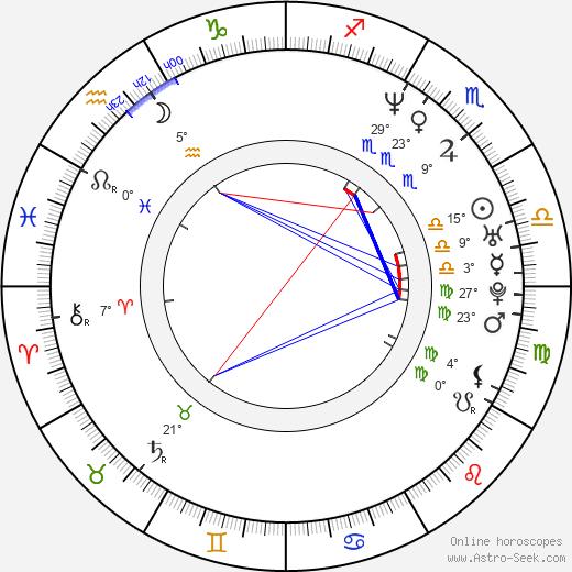 Jason Butler Harner birth chart, biography, wikipedia 2019, 2020