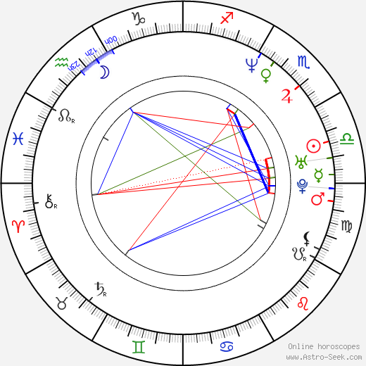 Jason Butler Harner astro natal birth chart, Jason Butler Harner horoscope, astrology