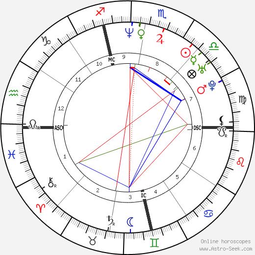 Jay McGillis день рождения гороскоп, Jay McGillis Натальная карта онлайн
