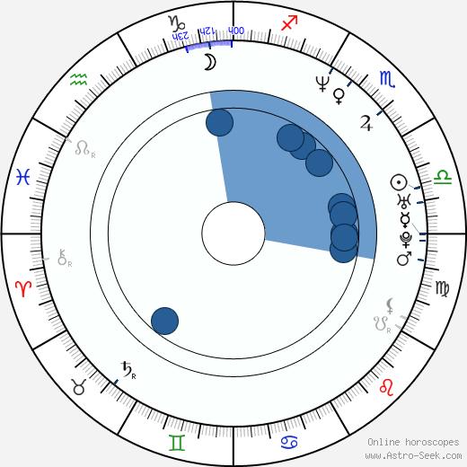 Jeffry Denman wikipedia, horoscope, astrology, instagram